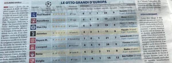 """Libero: """" Alle 12 sorteggio di Champions."""""""